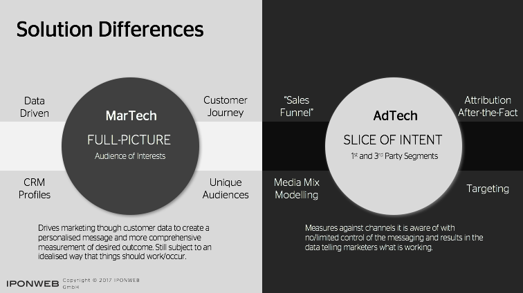 Solution Differences: Adtech and Martech