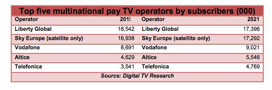 Pay TV Operators - Western Europe