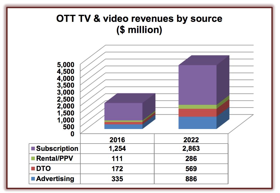 OTT TV & video revenue by source